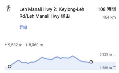 マナリ・レーロードの標高差